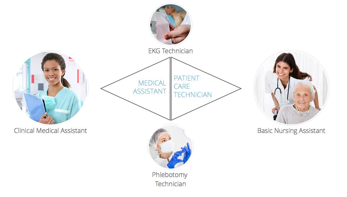 Our Programs Tti Medical Training School